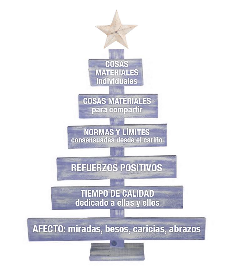 piramide necesidades regalos hijos y padres
